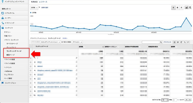 Google Analytics 図表 1