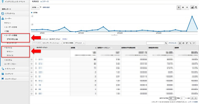 Google Analytics 図表 2