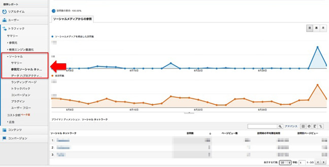 Google Analytics 図表 3