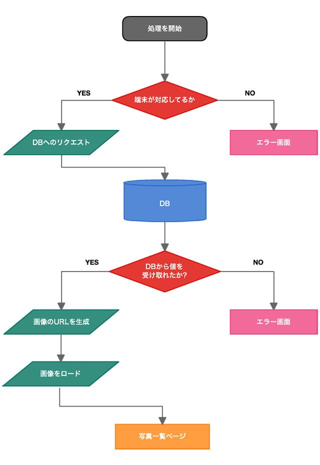 品質管理の概要 - ナナエンジニアリング